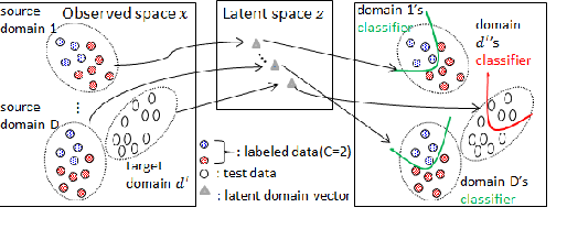 Figure 1 for Zero-shot Domain Adaptation without Domain Semantic Descriptors
