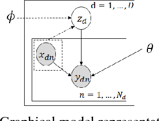Figure 3 for Zero-shot Domain Adaptation without Domain Semantic Descriptors