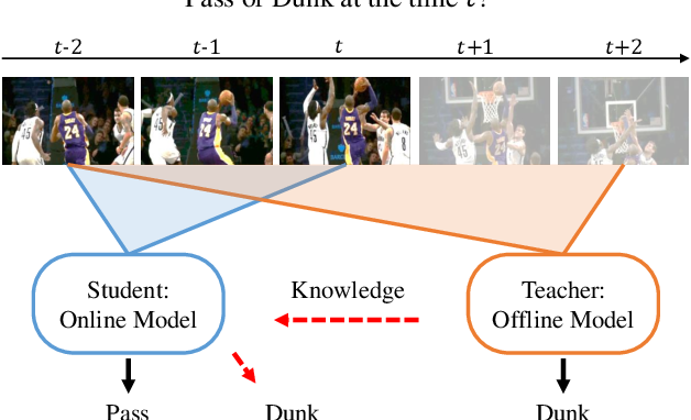 Figure 1 for Privileged Knowledge Distillation for Online Action Detection