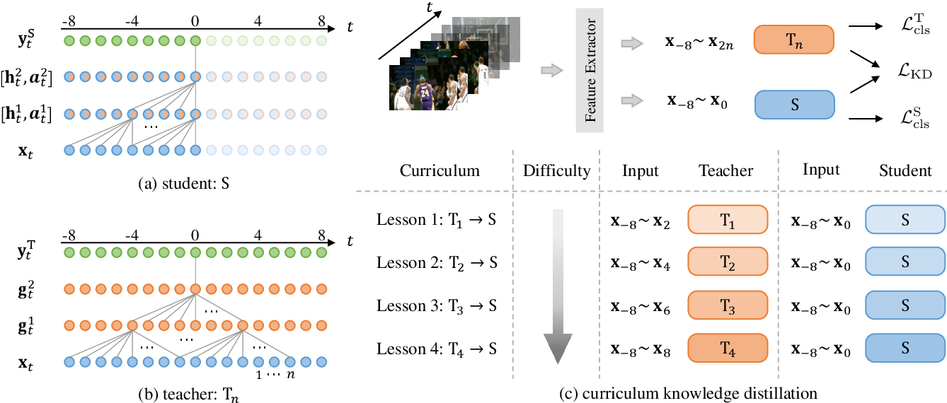 Figure 3 for Privileged Knowledge Distillation for Online Action Detection