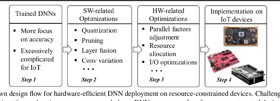 Figure 1 for SkyNet: a Hardware-Efficient Method for Object Detection and Tracking on Embedded Systems