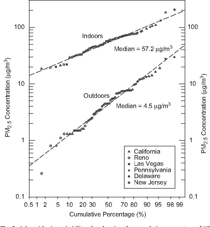 Figure 2 from Fine particle air pollution and secondhand