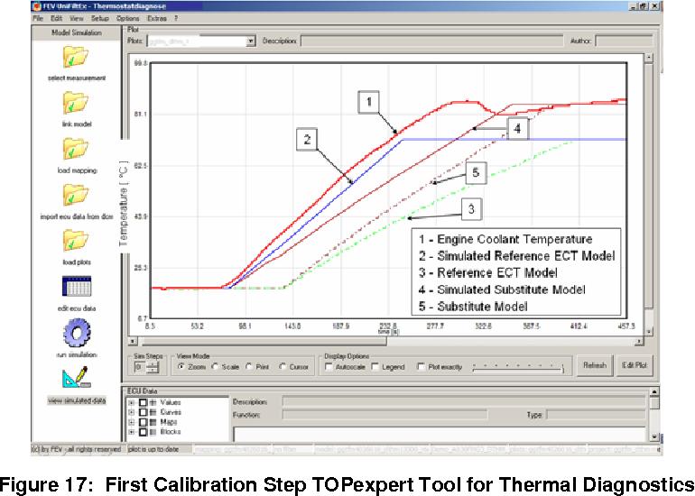 PDF] Utilizing Model-Based Calibration to Advance Powertrain