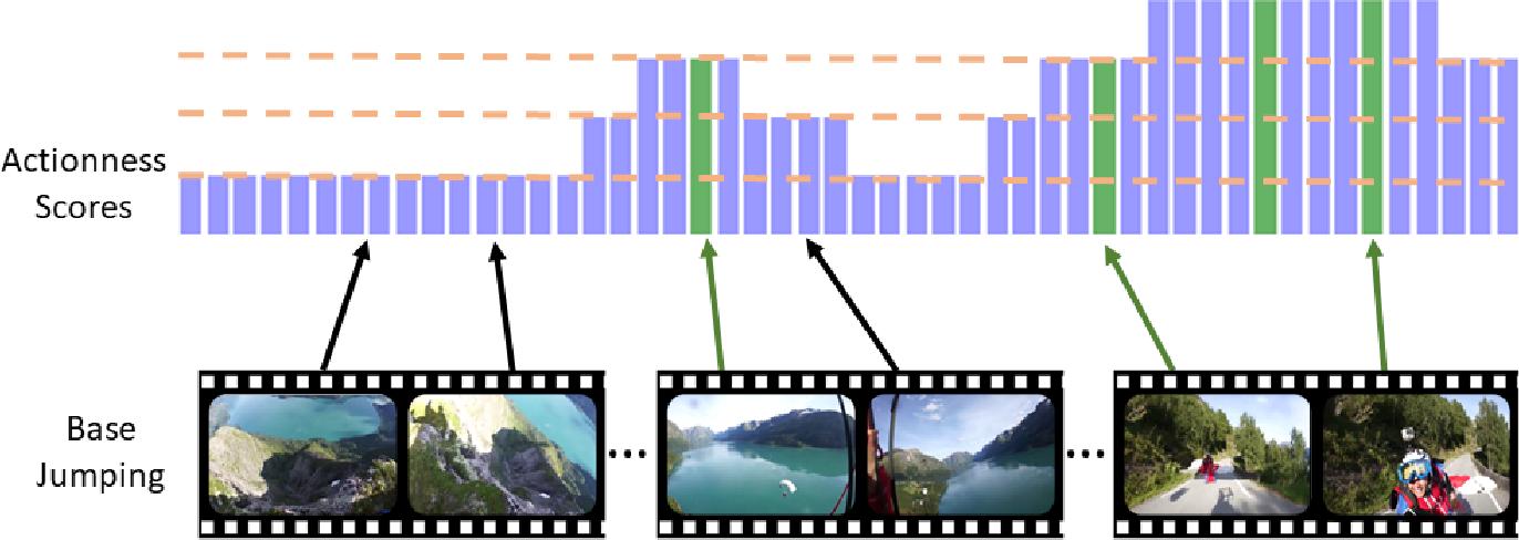 Figure 3 for Video Summarization via Actionness Ranking