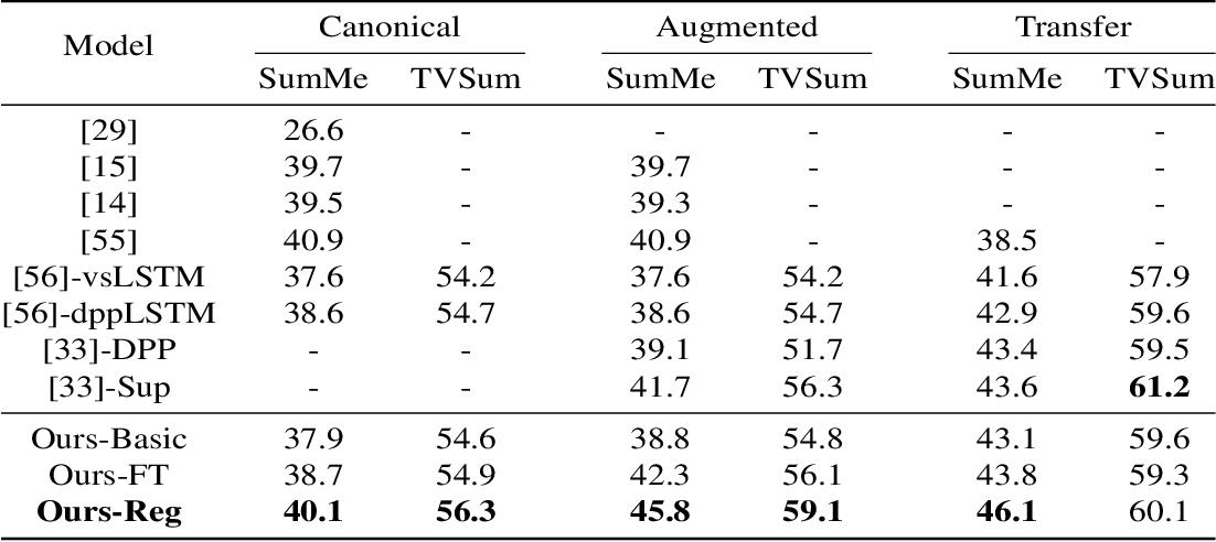 Figure 2 for Video Summarization via Actionness Ranking