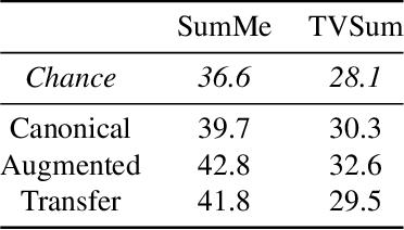 Figure 4 for Video Summarization via Actionness Ranking