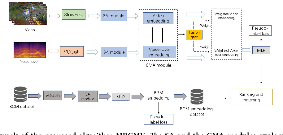 Figure 1 for Deep Music Retrieval for Fine-Grained Videos by Exploiting Cross-Modal-Encoded Voice-Overs