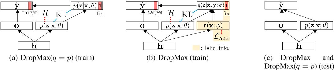 Figure 3 for DropMax: Adaptive Variational Softmax