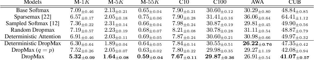 Figure 2 for DropMax: Adaptive Variational Softmax