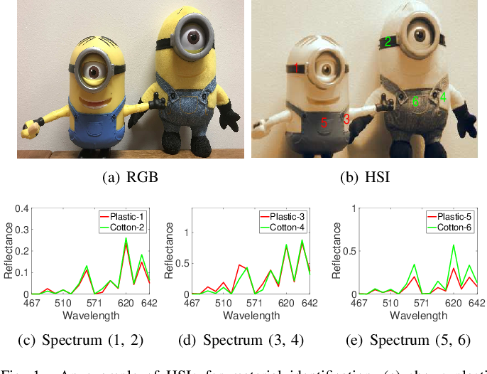 Figure 1 for Spectral-spatial features for material based object tracking in hyperspectral videos