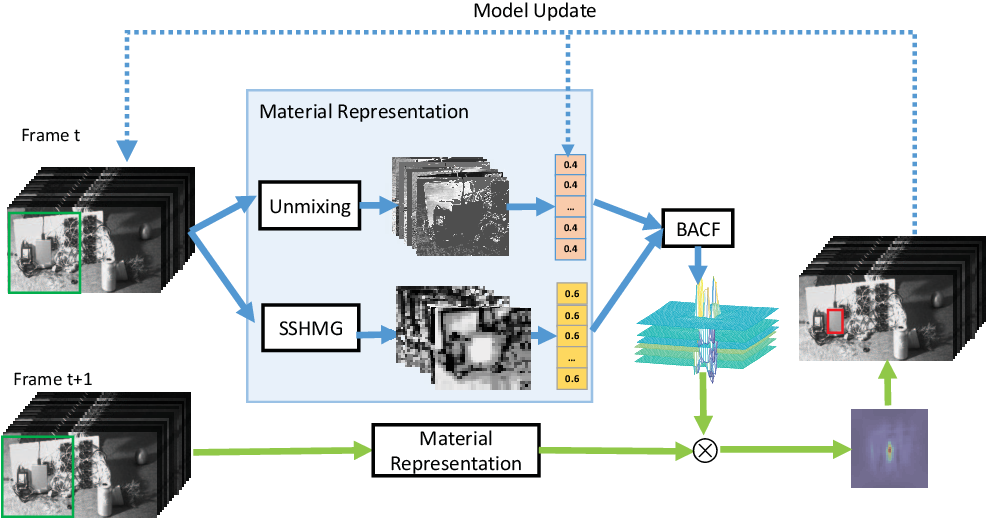 Figure 3 for Spectral-spatial features for material based object tracking in hyperspectral videos