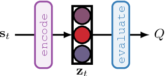 Figure 1 for TreeQN and ATreeC: Differentiable Tree-Structured Models for Deep Reinforcement Learning