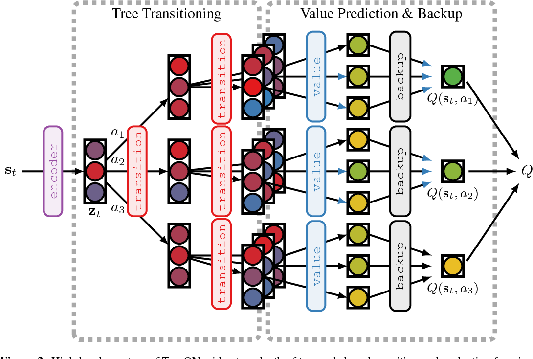 Figure 3 for TreeQN and ATreeC: Differentiable Tree-Structured Models for Deep Reinforcement Learning