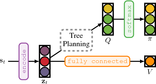 Figure 4 for TreeQN and ATreeC: Differentiable Tree-Structured Models for Deep Reinforcement Learning