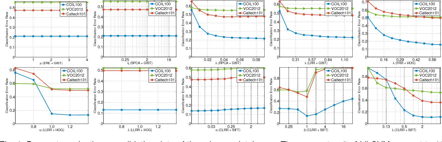 Figure 2 for Constrained Low-Rank Learning Using Least Squares-Based Regularization