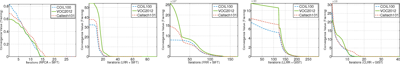 Figure 4 for Constrained Low-Rank Learning Using Least Squares-Based Regularization