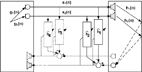 Figure 1 from A variable step-size frequency-domain adaptive
