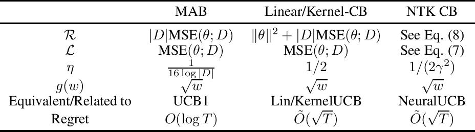 Figure 1 for Regularized OFU: an Efficient UCB Estimator forNon-linear Contextual Bandit