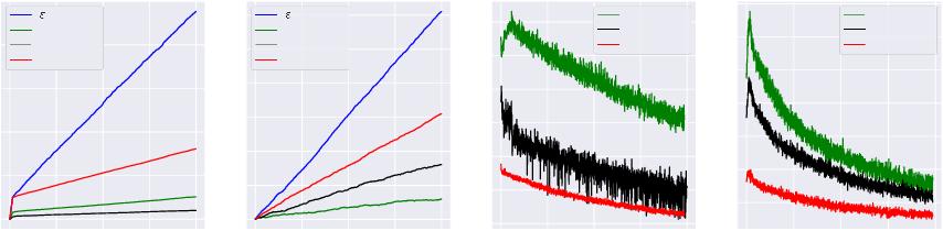 Figure 2 for Regularized OFU: an Efficient UCB Estimator forNon-linear Contextual Bandit