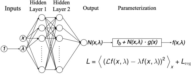 Figure 1 for Unsupervised Neural Networks for Quantum Eigenvalue Problems