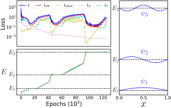 Figure 2 for Unsupervised Neural Networks for Quantum Eigenvalue Problems