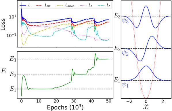 Figure 3 for Unsupervised Neural Networks for Quantum Eigenvalue Problems