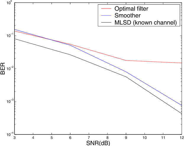 Fig. 1. BER for several values of the SNR (dB).