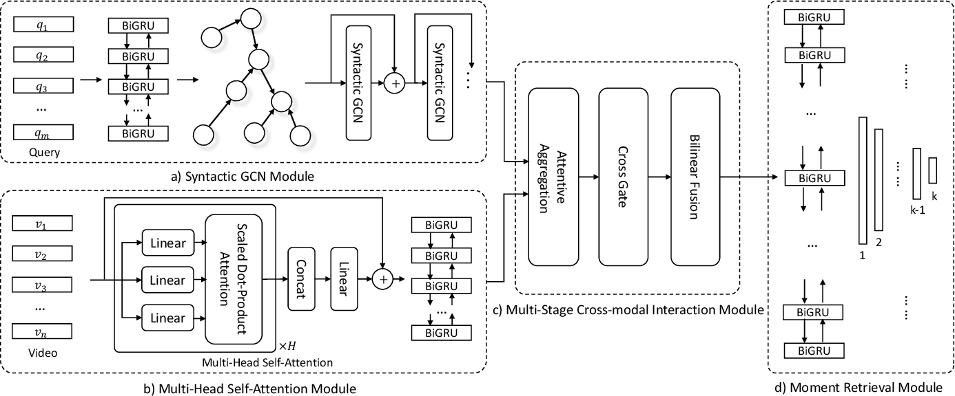 Figure 3 for Cross-Modal Interaction Networks for Query-Based Moment Retrieval in Videos