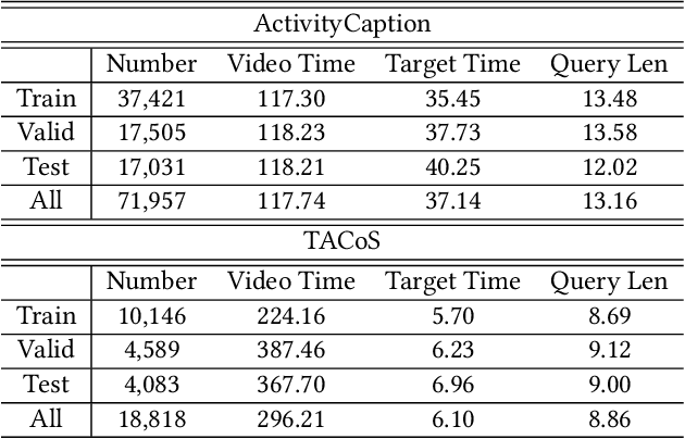 Figure 2 for Cross-Modal Interaction Networks for Query-Based Moment Retrieval in Videos