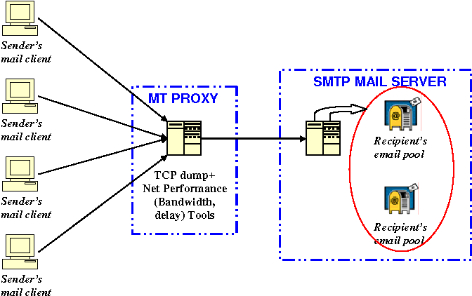 Figure 6 from FreeBSD server anti-spam software using