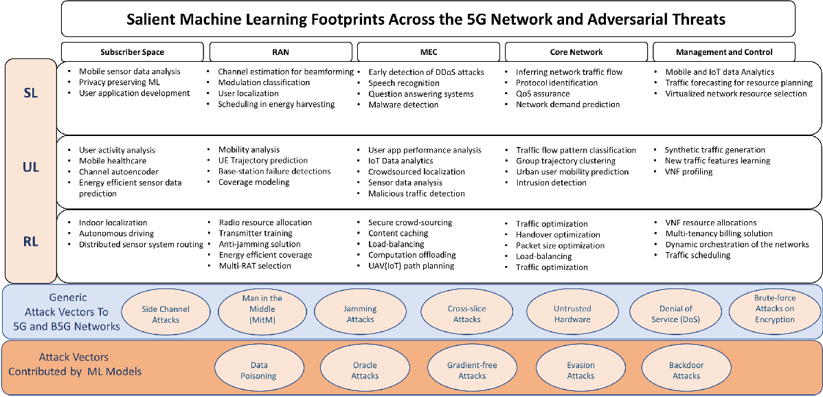 Figure 2 for Examining Machine Learning for 5G and Beyond through an Adversarial Lens