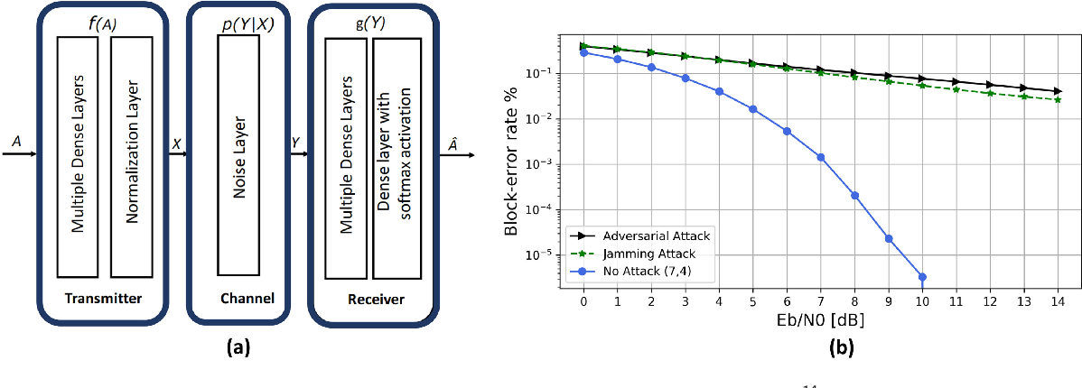 Figure 4 for Examining Machine Learning for 5G and Beyond through an Adversarial Lens