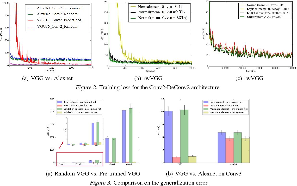 Figure 3 for Randomness in Deconvolutional Networks for Visual Representation