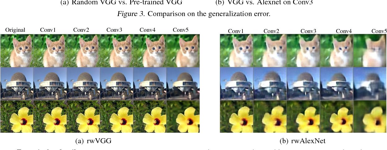 Figure 4 for Randomness in Deconvolutional Networks for Visual Representation