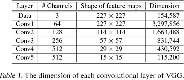 Figure 2 for Randomness in Deconvolutional Networks for Visual Representation