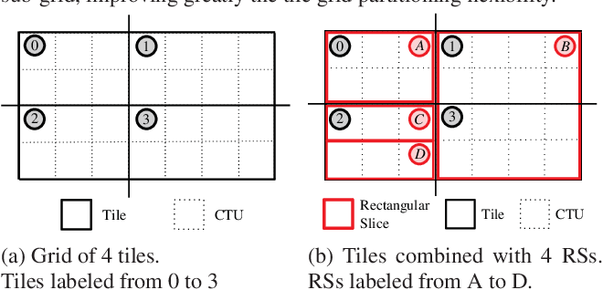 Figure 1 for Quality-Driven Dynamic VVC Frame Partitioning for Efficient Parallel Processing
