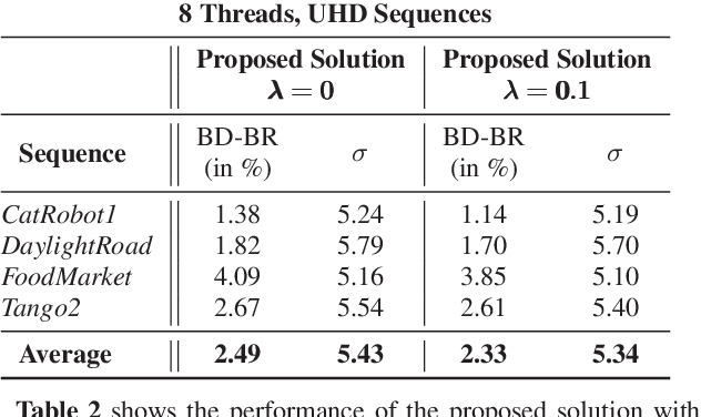 Figure 4 for Quality-Driven Dynamic VVC Frame Partitioning for Efficient Parallel Processing