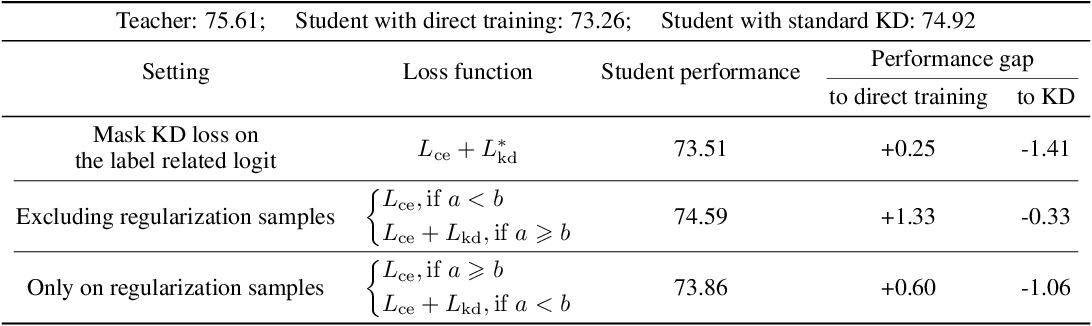 Figure 2 for Rethinking Soft Labels for Knowledge Distillation: A Bias-Variance Tradeoff Perspective