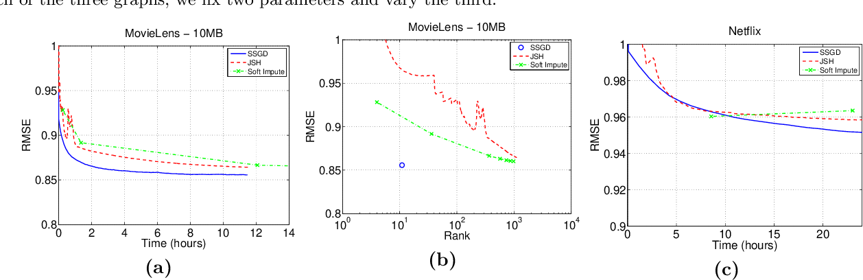 Figure 2 for Efficient and Practical Stochastic Subgradient Descent for Nuclear Norm Regularization