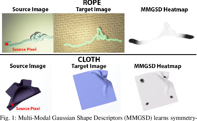 Figure 1 for MMGSD: Multi-Modal Gaussian Shape Descriptors for Correspondence Matching in 1D and 2D Deformable Objects