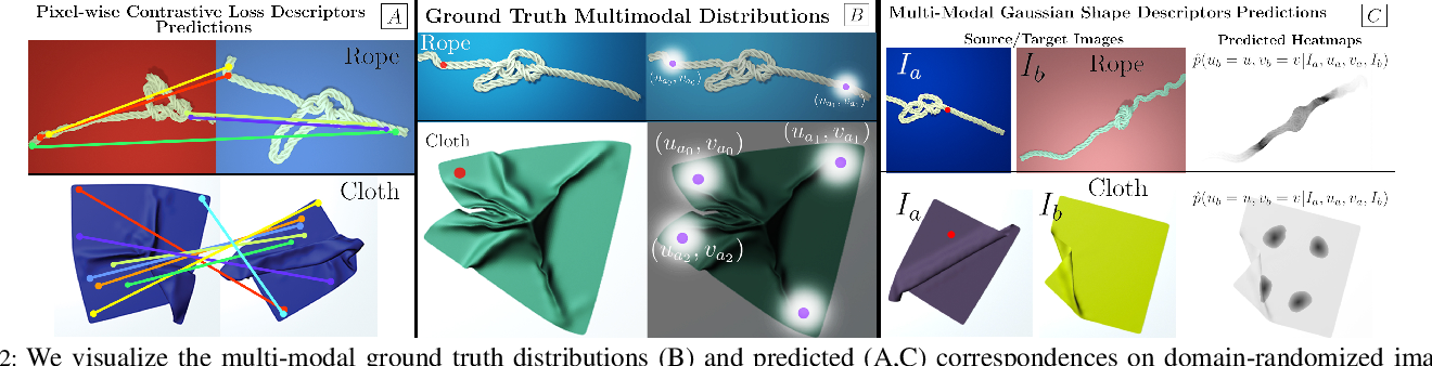 Figure 2 for MMGSD: Multi-Modal Gaussian Shape Descriptors for Correspondence Matching in 1D and 2D Deformable Objects