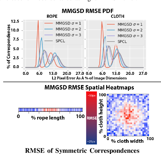 Figure 3 for MMGSD: Multi-Modal Gaussian Shape Descriptors for Correspondence Matching in 1D and 2D Deformable Objects