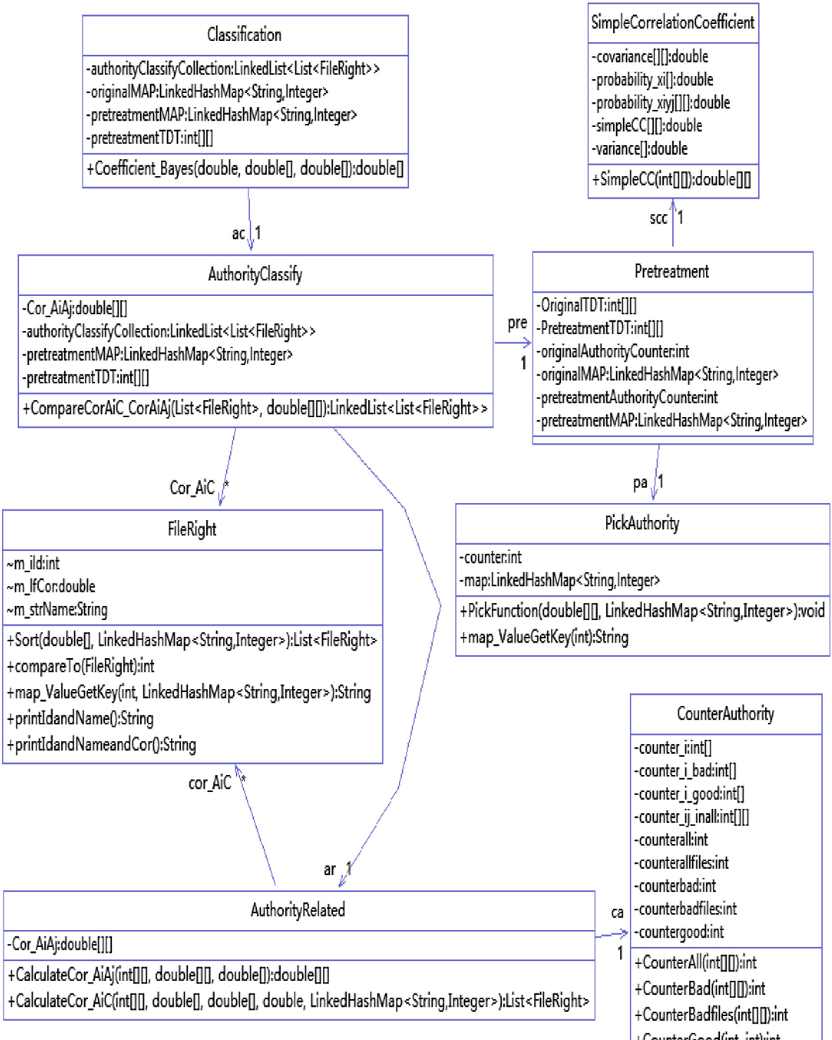 Figure 2 from Android malware detection method based on naive Bayes