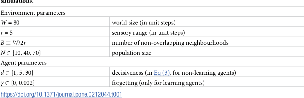 Figure 2 for Modelling collective motion based on the principle of agency