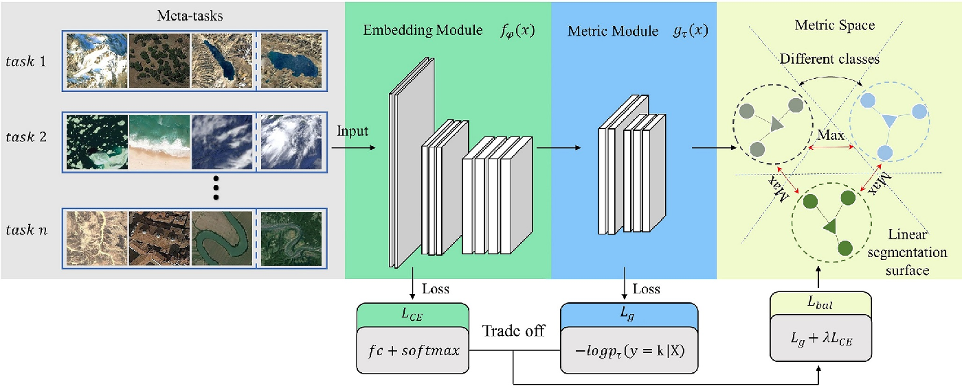 Figure 4 for RS-MetaNet: Deep meta metric learning for few-shot remote sensing scene classification