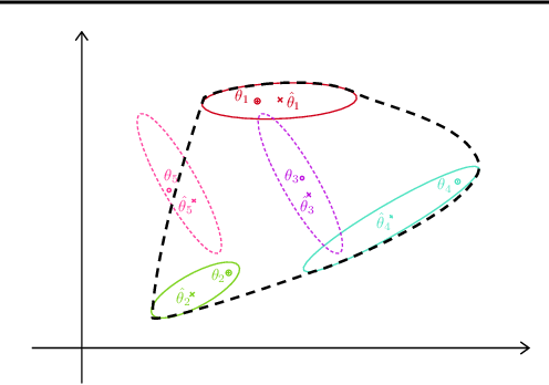 Figure 1 for Adversarial Attacks on Linear Contextual Bandits