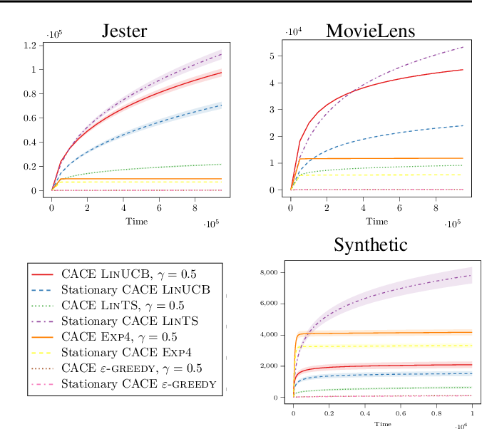 Figure 3 for Adversarial Attacks on Linear Contextual Bandits