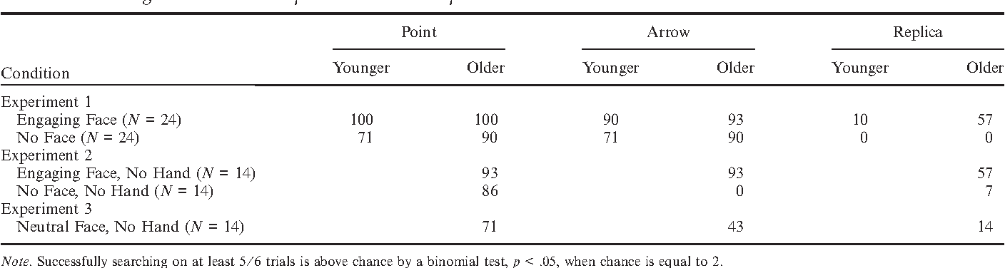 Adults Social Cues Facilitate Young Childrens Use Of Signs And