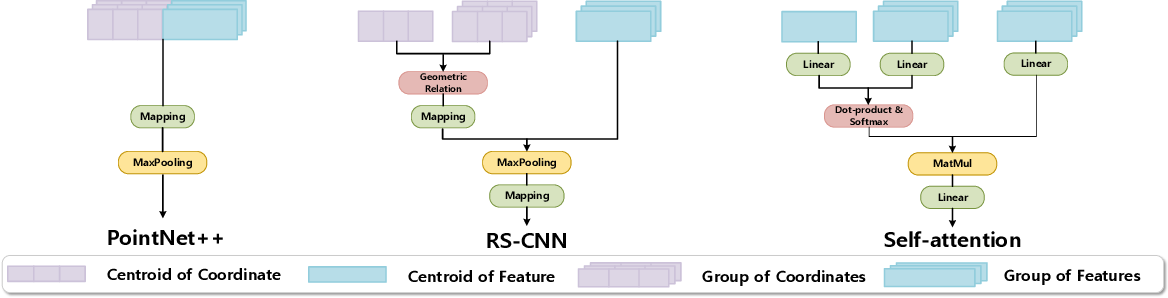 Figure 1 for Learning Inner-Group Relations on Point Clouds