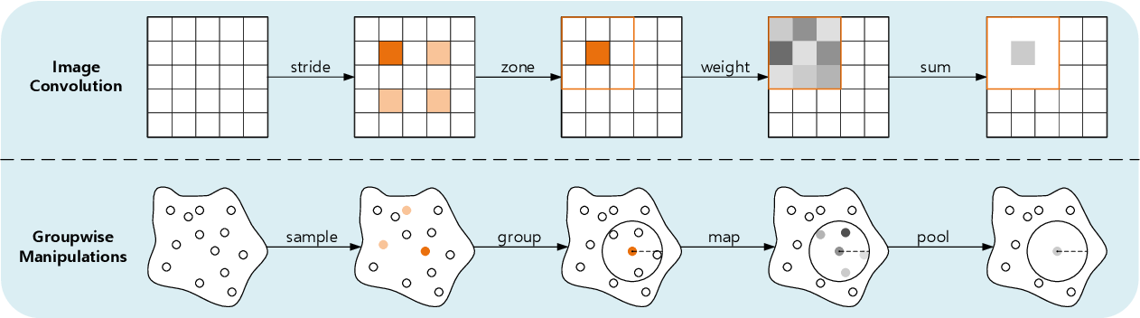 Figure 3 for Learning Inner-Group Relations on Point Clouds